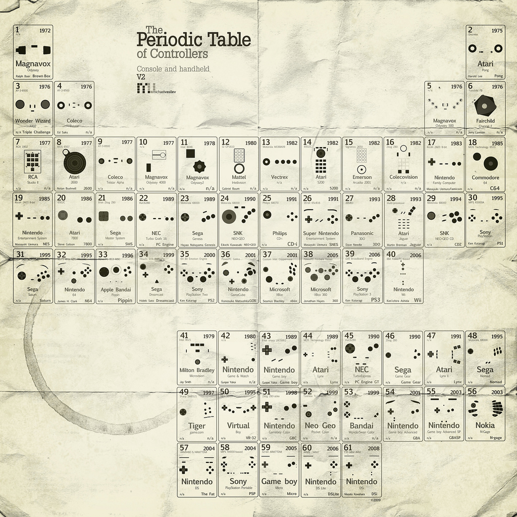 periodic table – Epic Epoch